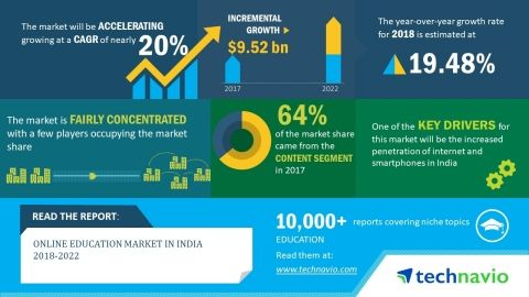 Online Education Market in India 2018-2022 | USD 9.52 Billion Incremental Growth over the …