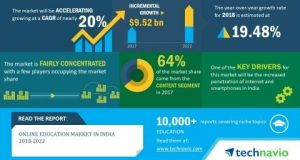 Online Education Market in India 2018-2022 | USD 9.52 Billion Incremental Growth over the ...