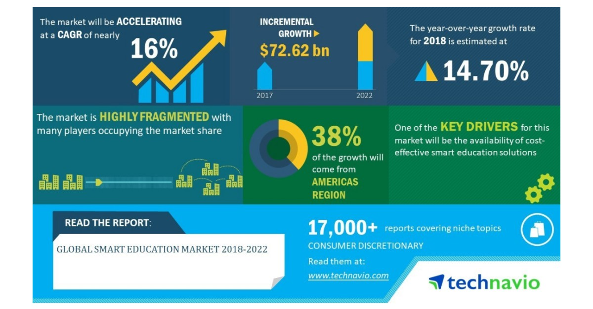Global Smart Education Market 2018-2022 | Continuous Focus on New Product Development to B…